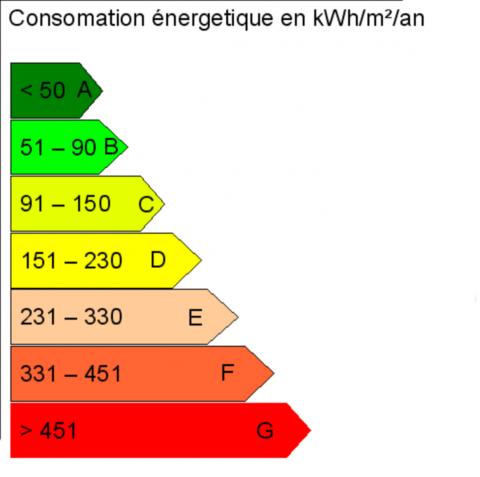 Les labels d'isolation thermique